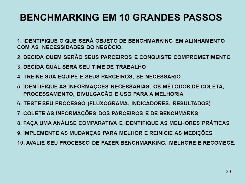 BENCHMARKING EM 10 GRANDES PASSOS