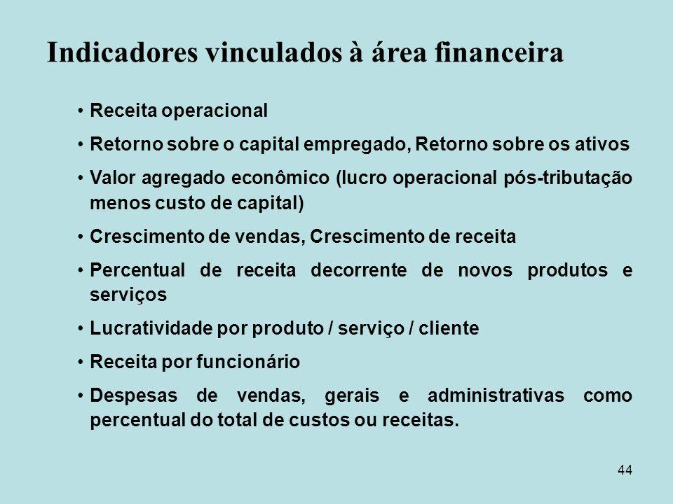 Indicadores vinculados à área financeira