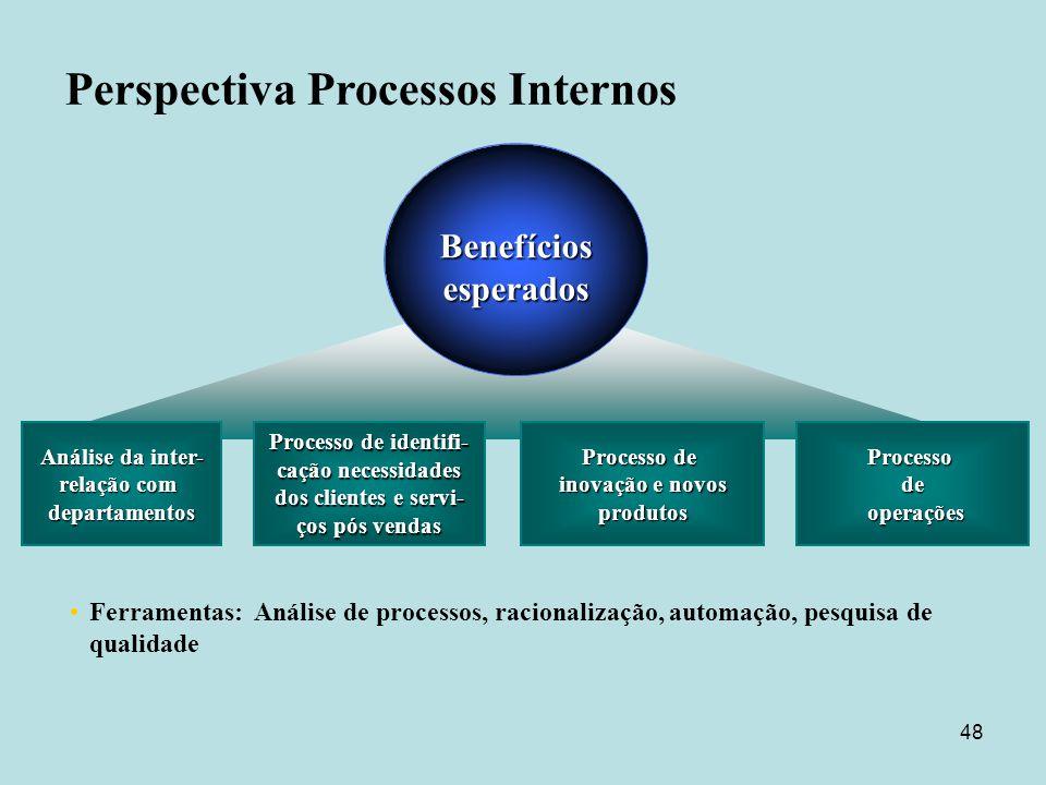 Perspectiva Processos Internos