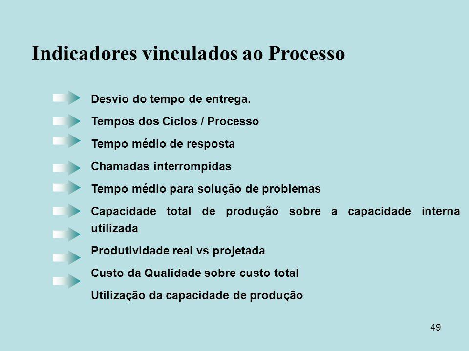 Indicadores vinculados ao Processo
