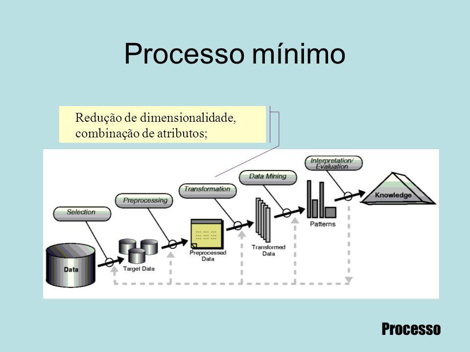 Processo mínimo Processo