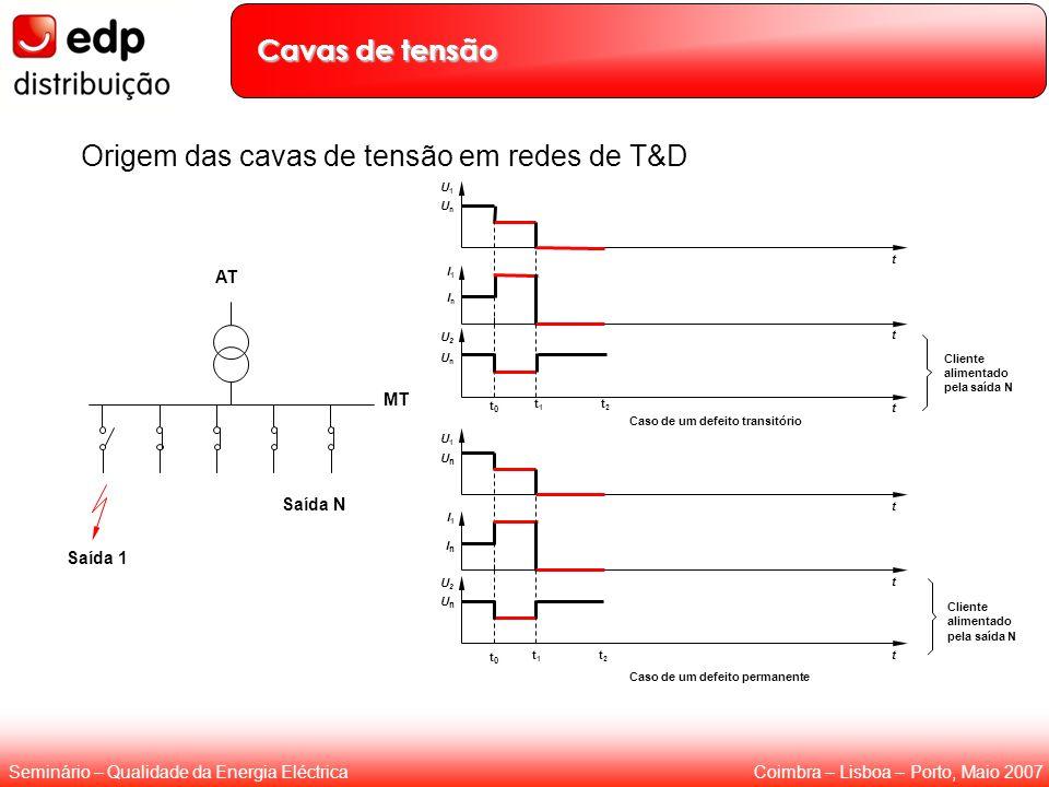 Origem das cavas de tensão em redes de T&D