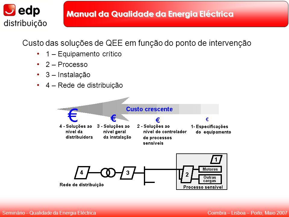 Manual da Qualidade da Energia Eléctrica