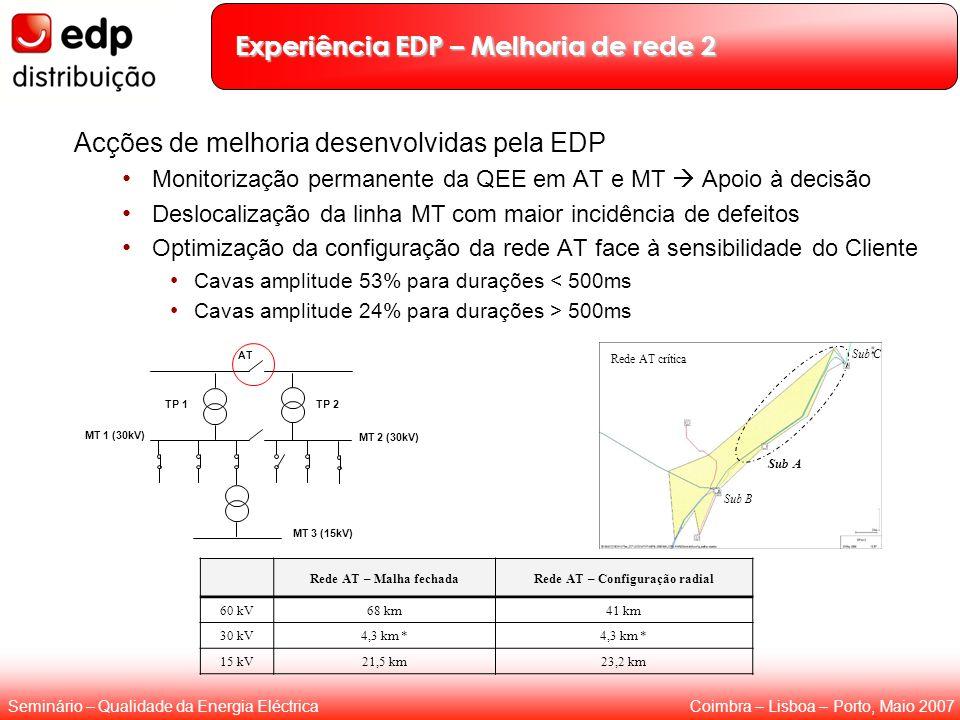 Experiência EDP – Melhoria de rede 2