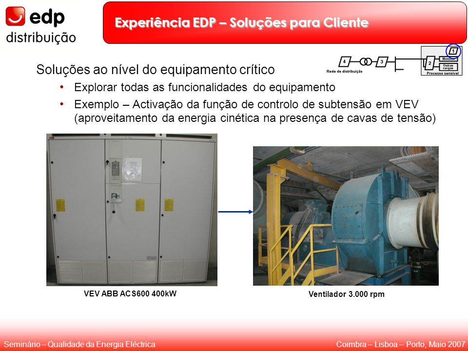 Experiência EDP – Soluções para Cliente