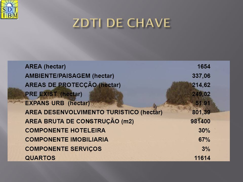 ZDTI DE CHAVE AREA (hectar) 1654 AMBIENTE/PAISAGEM (hectar) 337,06