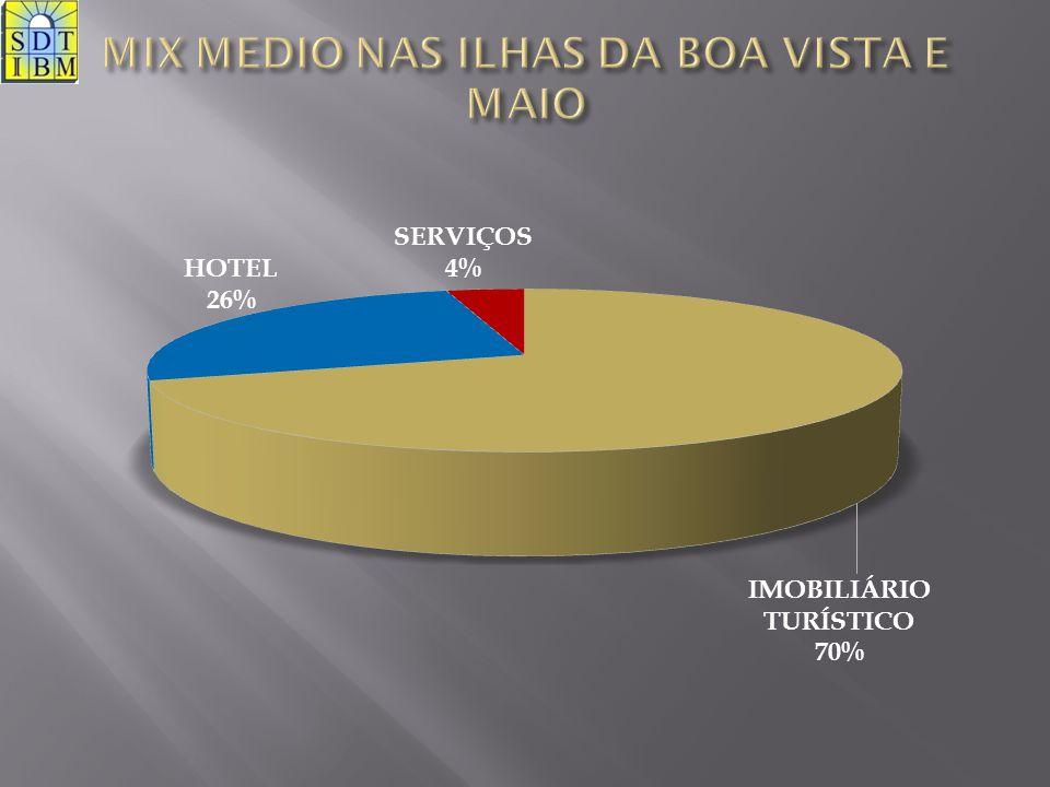 MIX MEDIO NAS ILHAS DA BOA VISTA E MAIO