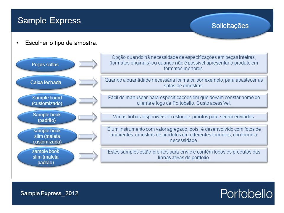 Sample Express Solicitações Escolher o tipo de amostra: