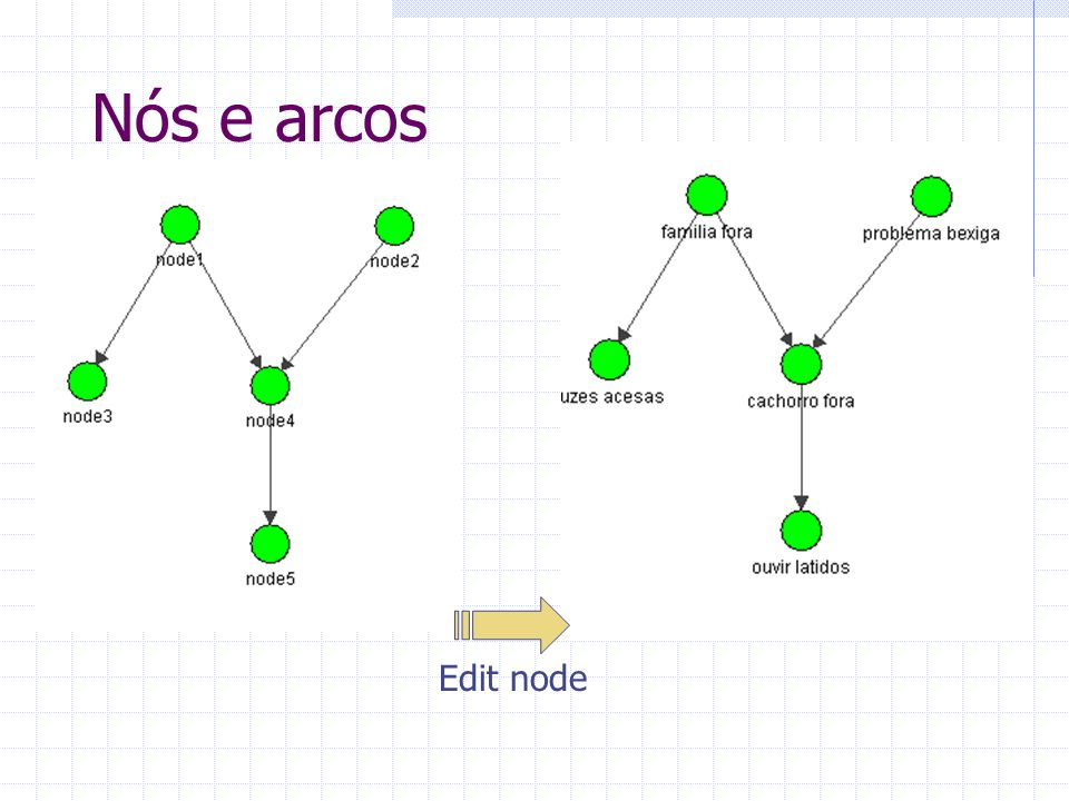 Nós e arcos Edit node