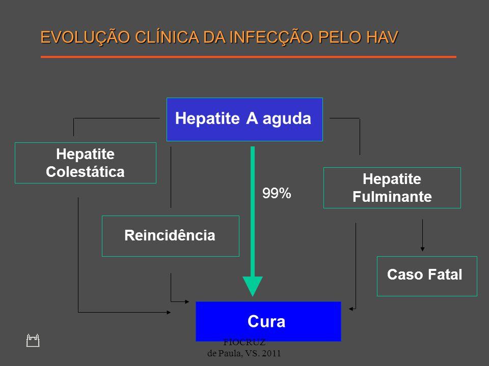 Hepatite A aguda Cura EVOLUÇÃO CLÍNICA DA INFECÇÃO PELO HAV