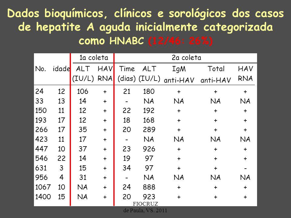 Dados bioquímicos, clínicos e sorológicos dos casos de hepatite A aguda inicialmente categorizada como HNABC (12/46: 26%)