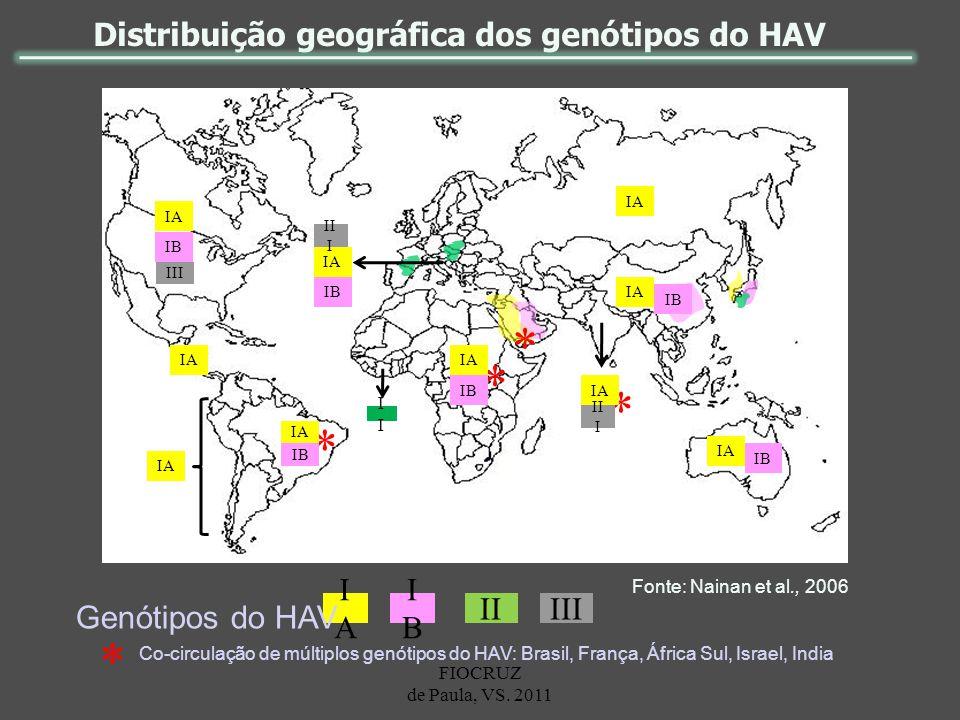 Distribuição geográfica dos genótipos do HAV