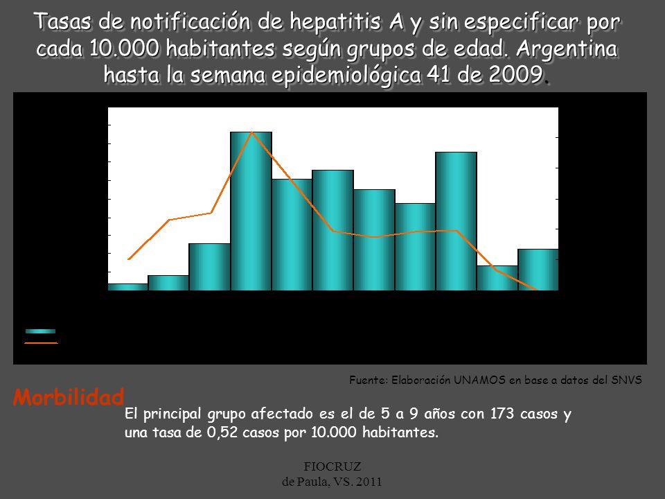 Fuente: Elaboración UNAMOS en base a datos del SNVS
