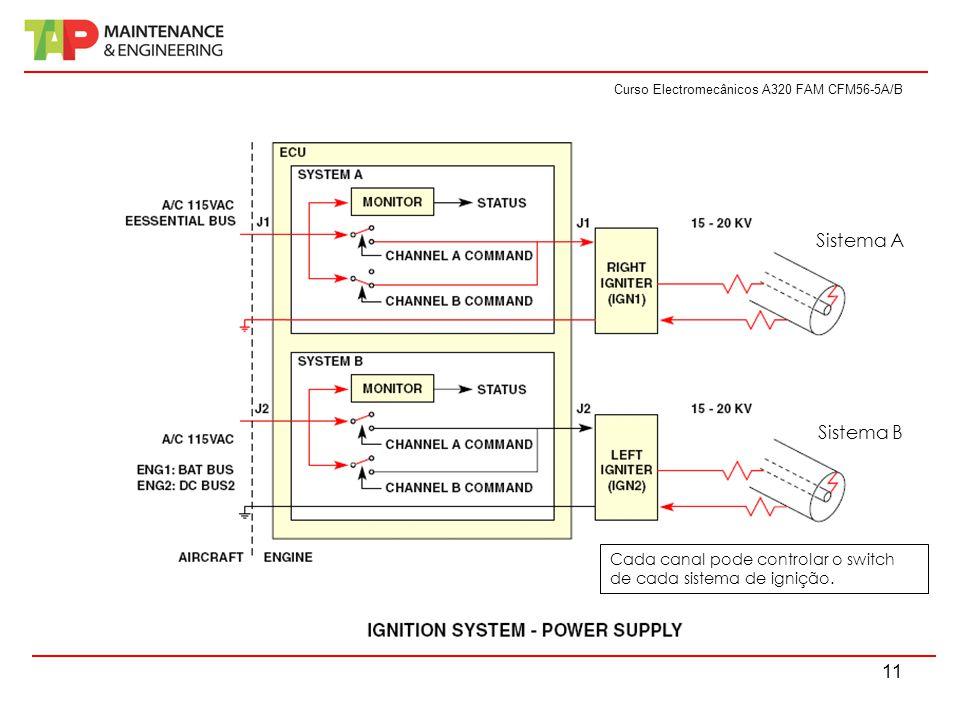 Sistema A Sistema B Cada canal pode controlar o switch de cada sistema de ignição.