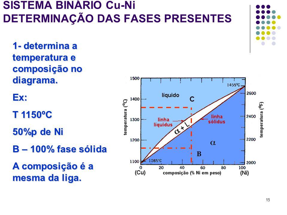 SISTEMA BINÁRIO Cu-Ni DETERMINAÇÃO DAS FASES PRESENTES