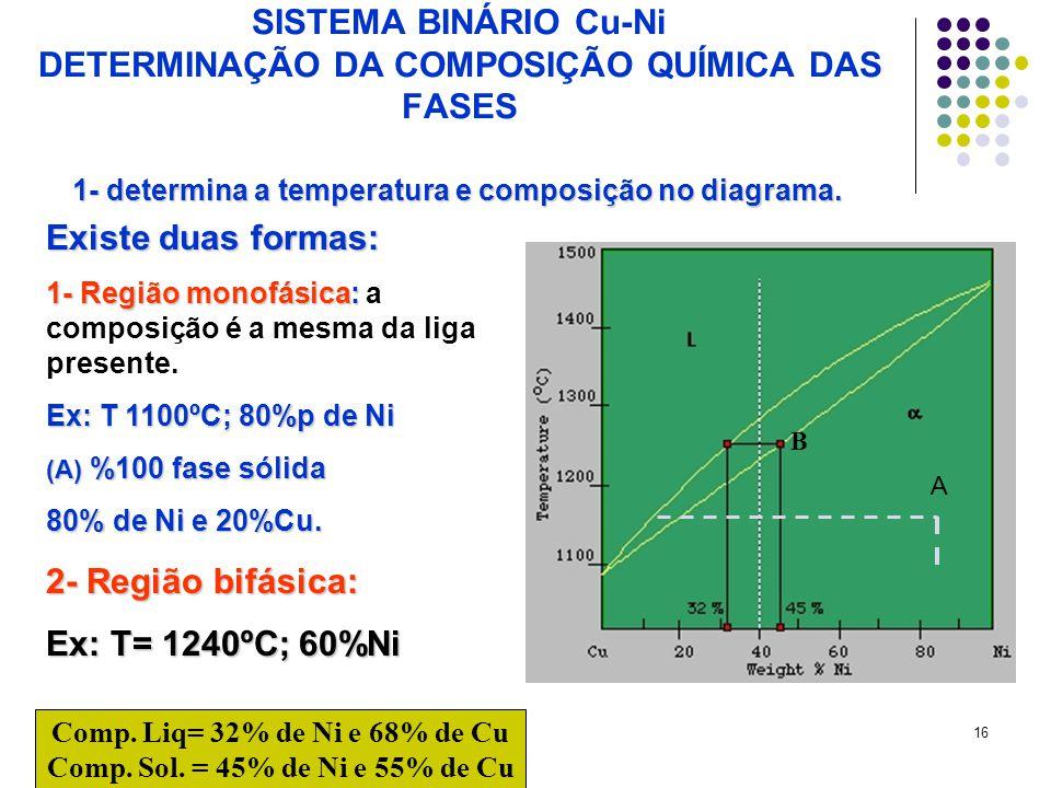 SISTEMA BINÁRIO Cu-Ni DETERMINAÇÃO DA COMPOSIÇÃO QUÍMICA DAS FASES