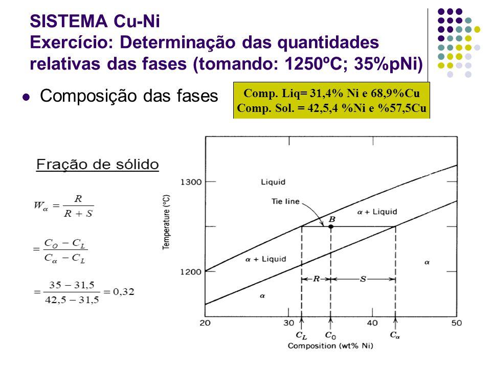 SISTEMA Cu-Ni Exercício: Determinação das quantidades relativas das fases (tomando: 1250ºC; 35%pNi)