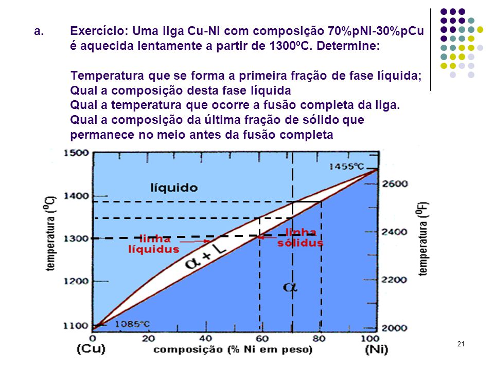 Exercício: Uma liga Cu-Ni com composição 70%pNi-30%pCu é aquecida lentamente a partir de 1300ºC.