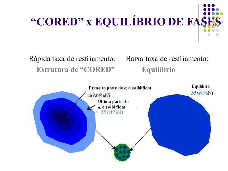 CORED x EQUILÍBRIO DE FASES