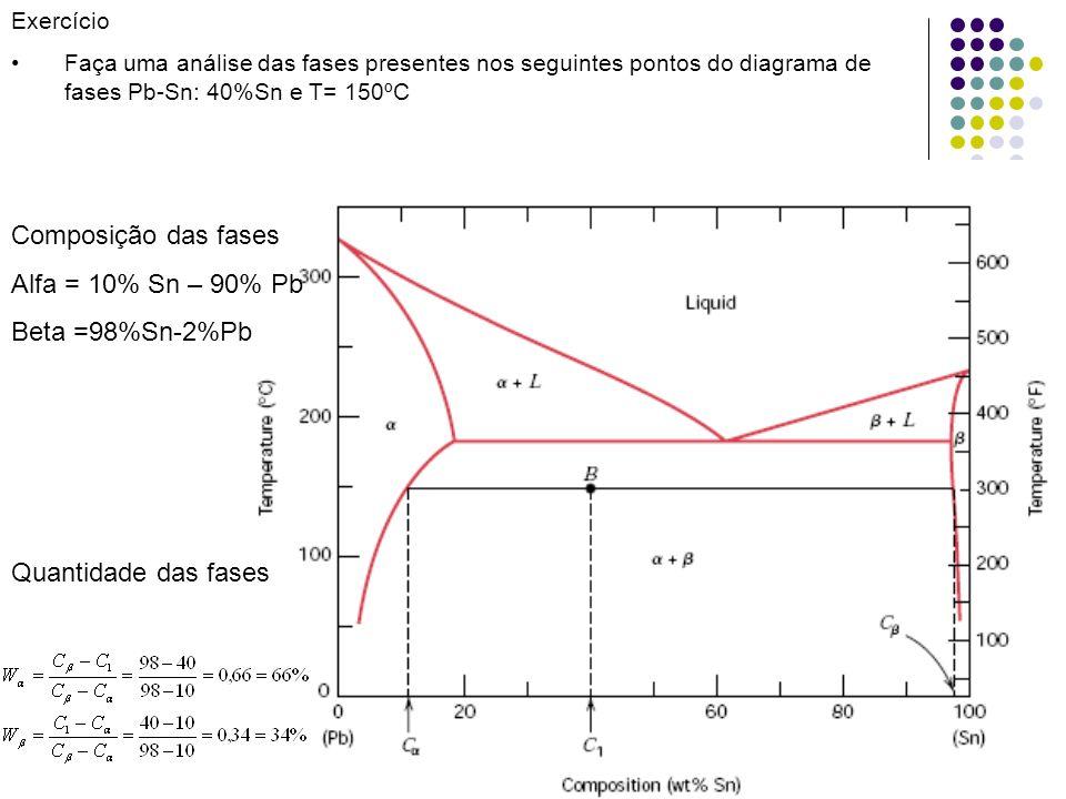 Composição das fases Alfa = 10% Sn – 90% Pb Beta =98%Sn-2%Pb