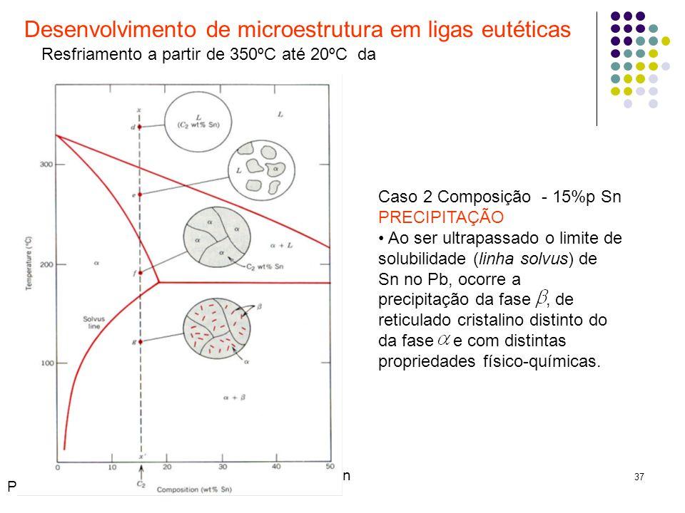 Desenvolvimento de microestrutura em ligas eutéticas