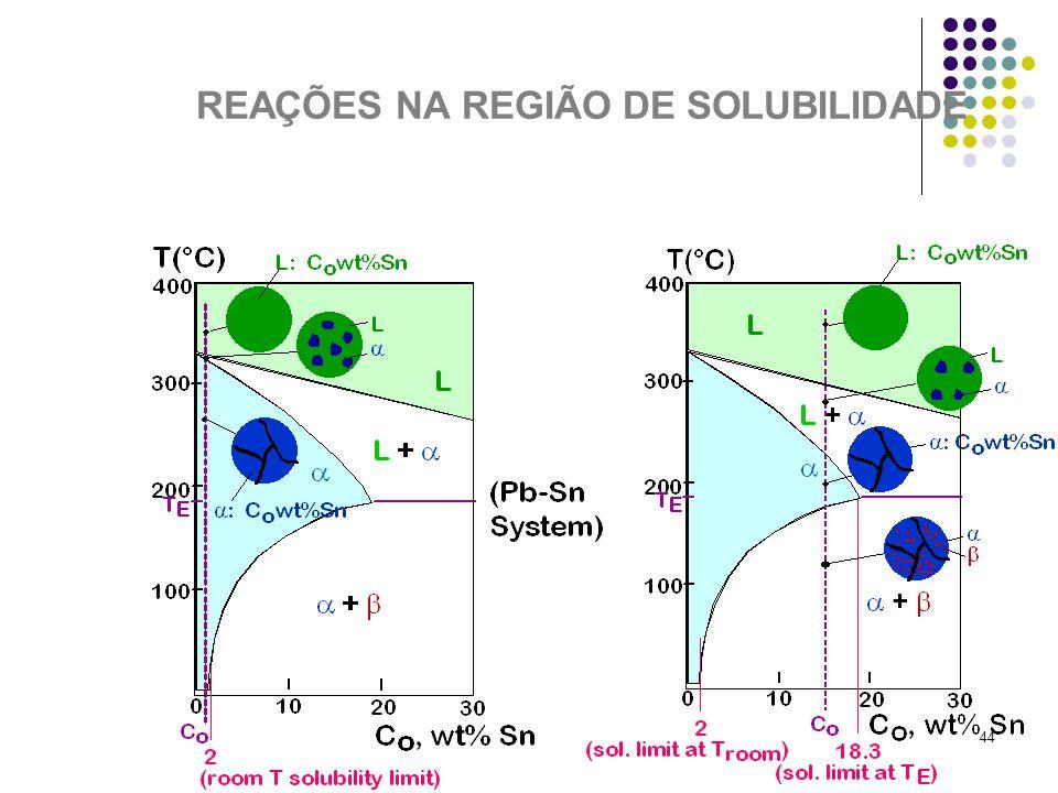 REAÇÕES NA REGIÃO DE SOLUBILIDADE
