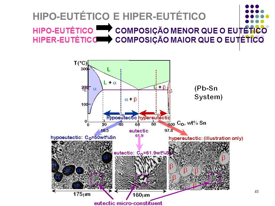 HIPO-EUTÉTICO E HIPER-EUTÉTICO HIPO-EUTÉTICO