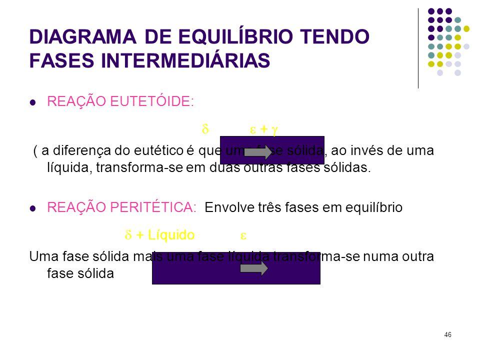 DIAGRAMA DE EQUILÍBRIO TENDO FASES INTERMEDIÁRIAS