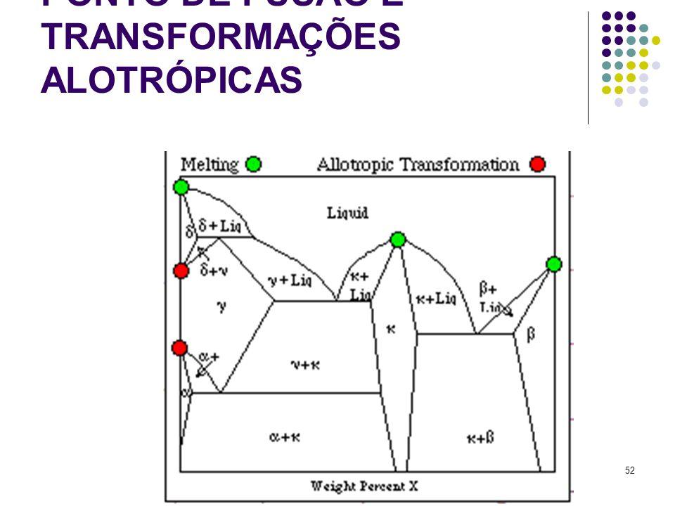 PONTO DE FUSÃO E TRANSFORMAÇÕES ALOTRÓPICAS