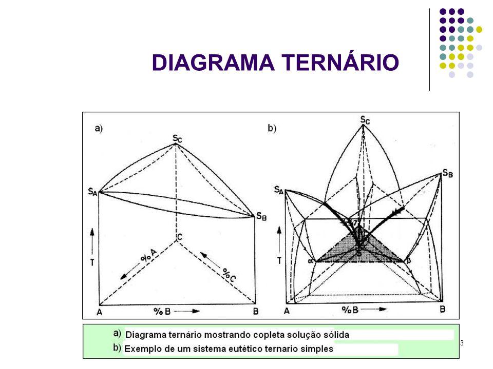 DIAGRAMA TERNÁRIO