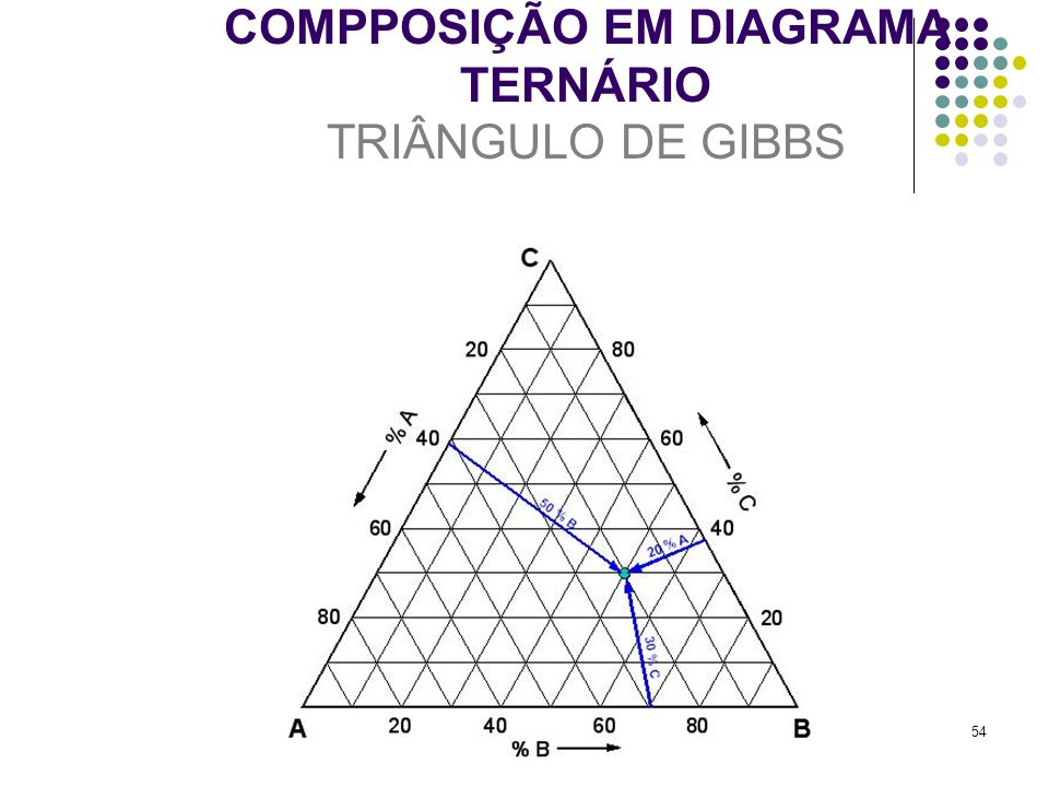COMPPOSIÇÃO EM DIAGRAMA TERNÁRIO TRIÂNGULO DE GIBBS