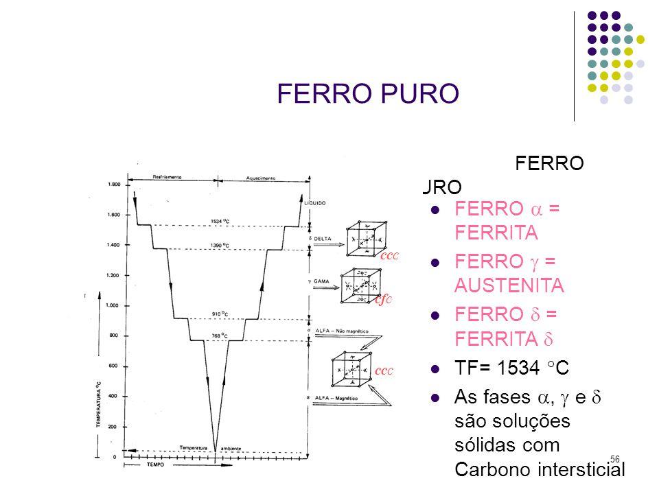 FERRO PURO FERRO PURO FERRO  = FERRITA FERRO  = AUSTENITA