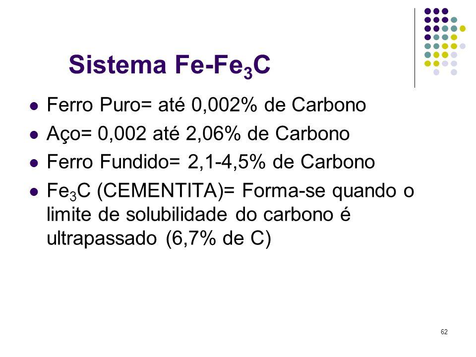 Sistema Fe-Fe3C Ferro Puro= até 0,002% de Carbono