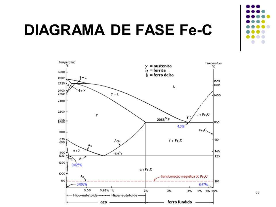 DIAGRAMA DE FASE Fe-C C
