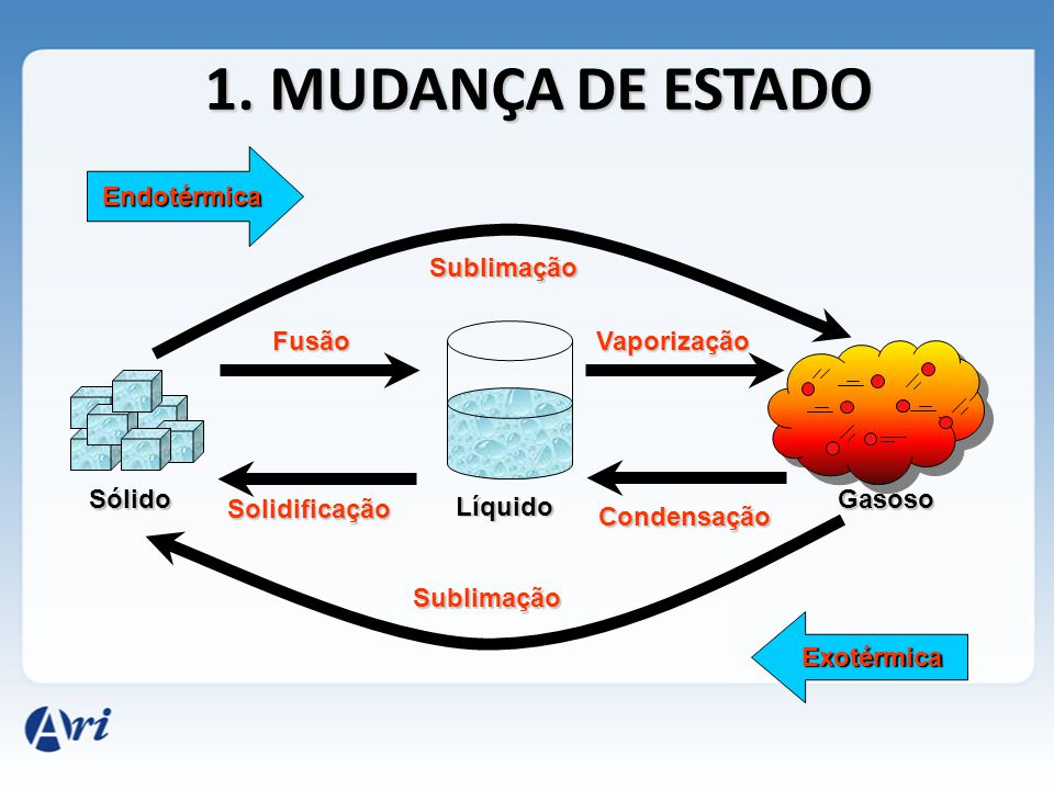 1. MUDANÇA DE ESTADO Endotérmica Sublimação Fusão Vaporização Sólido