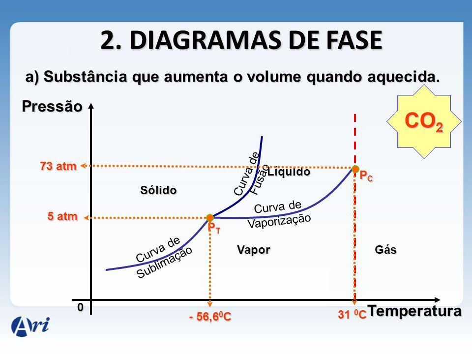 2. DIAGRAMAS DE FASE a) Substância que aumenta o volume quando aquecida. Pressão. CO2. 73 atm. Curva de Fusão.