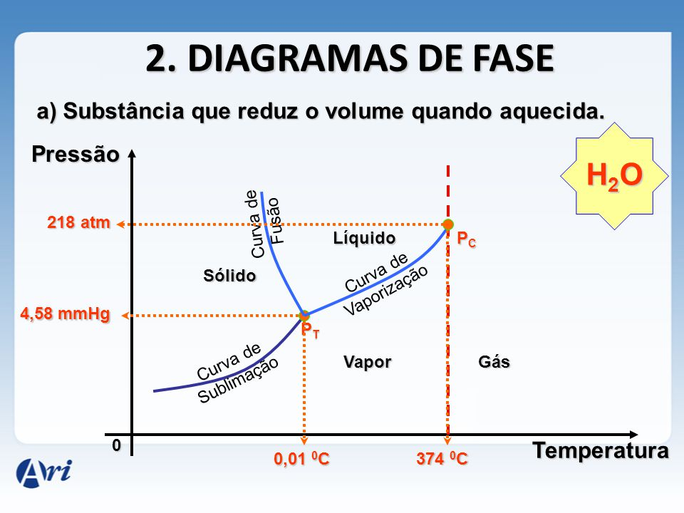2. DIAGRAMAS DE FASE a) Substância que reduz o volume quando aquecida. Pressão. H2O. Curva de Fusão.