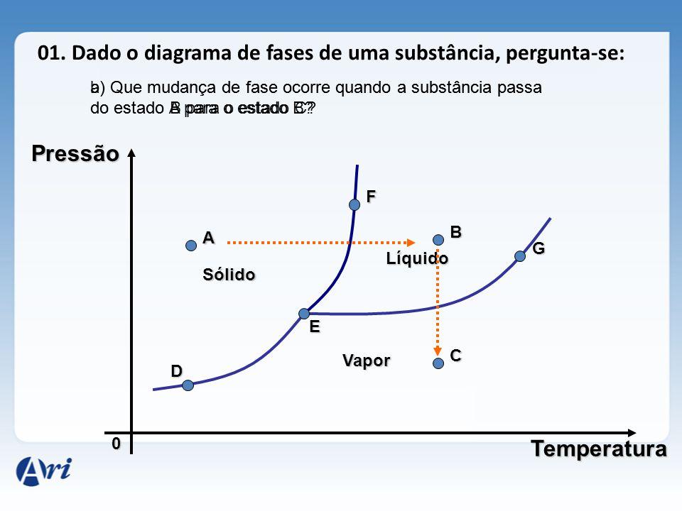01. Dado o diagrama de fases de uma substância, pergunta-se: