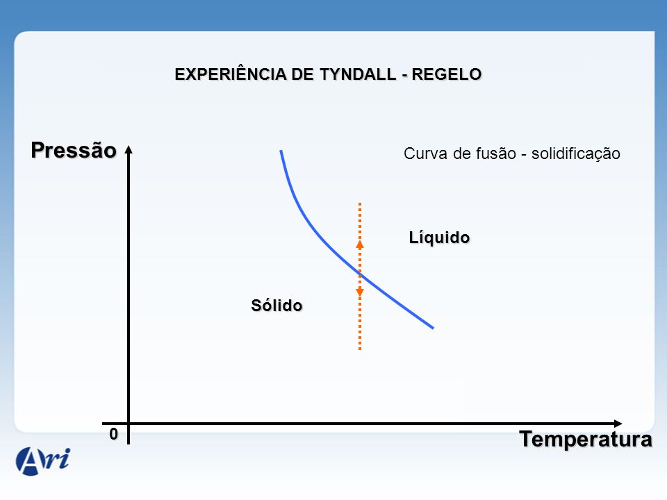EXPERIÊNCIA DE TYNDALL - REGELO