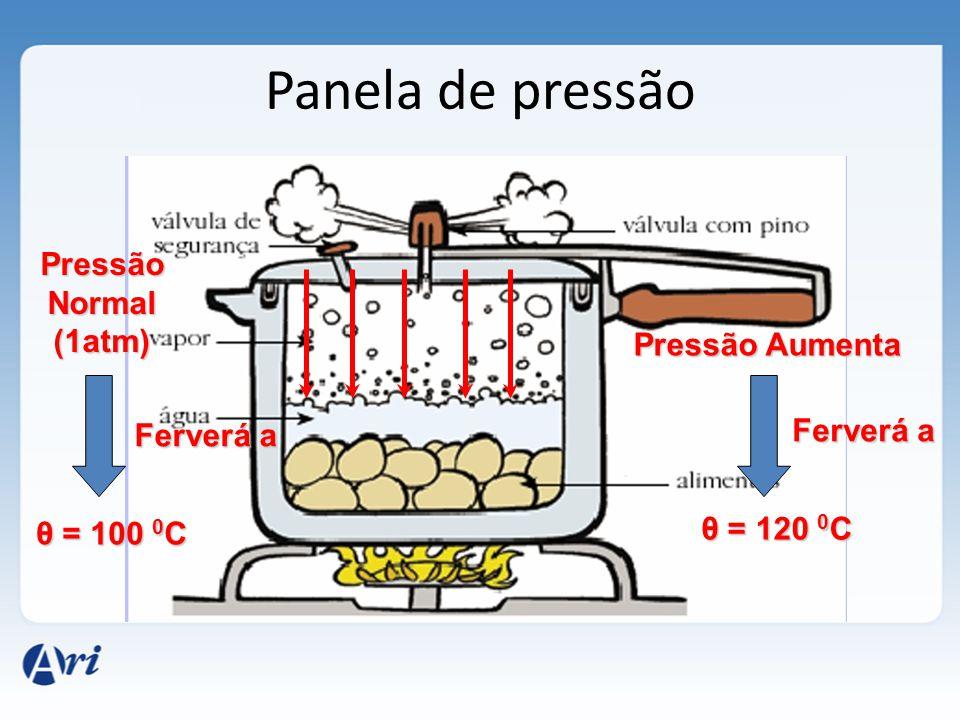 Panela de pressão Pressão Normal (1atm) Pressão Aumenta Ferverá a