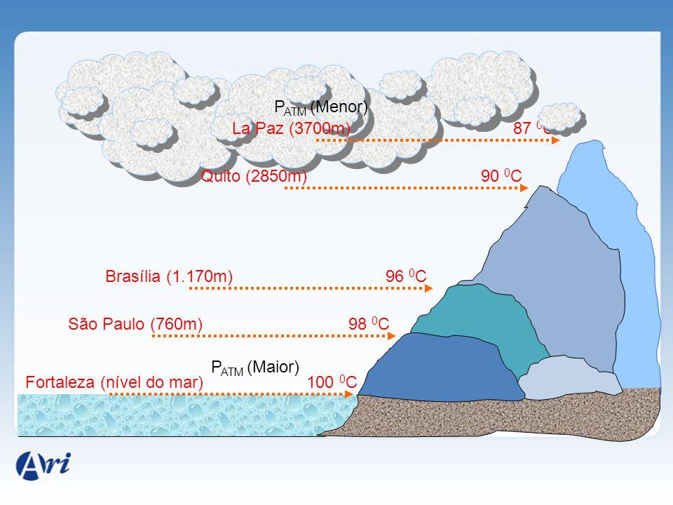 PATM (Menor) La Paz (3700m) 87 0C. Quito (2850m) 90 0C. Brasília (1.170m) 96 0C. São Paulo (760m)