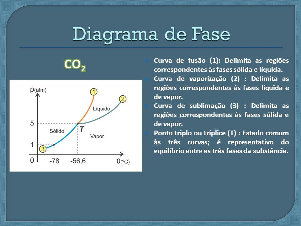Diagrama de Fase CO2. Curva de fusão (1): Delimita as regiões correspondentes às fases sólida e líquida.