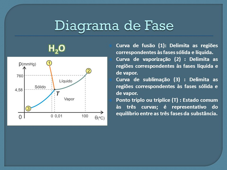 Diagrama de Fase H2O. Curva de fusão (1): Delimita as regiões correspondentes às fases sólida e líquida.