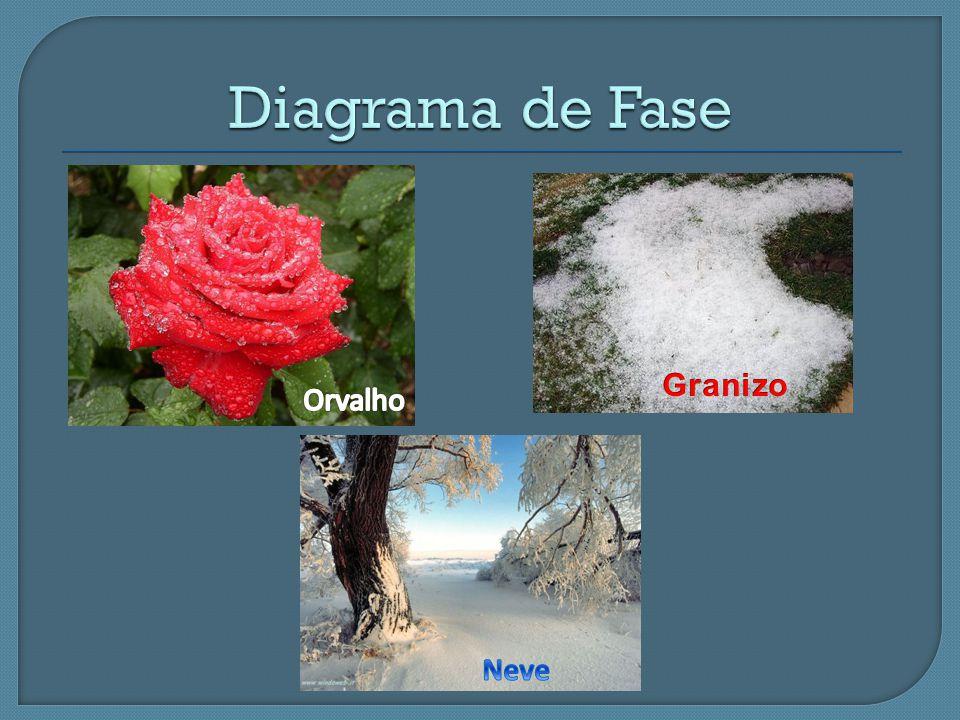 Diagrama de Fase Granizo Orvalho Neve