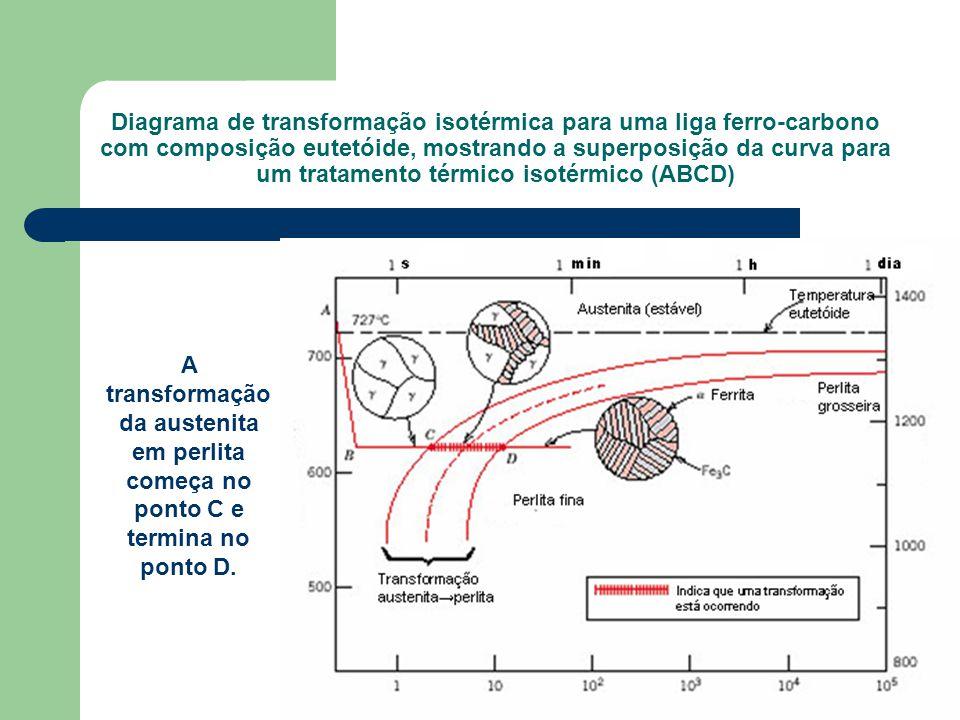 Diagrama de transformação isotérmica para uma liga ferro-carbono com composição eutetóide, mostrando a superposição da curva para um tratamento térmico isotérmico (ABCD)