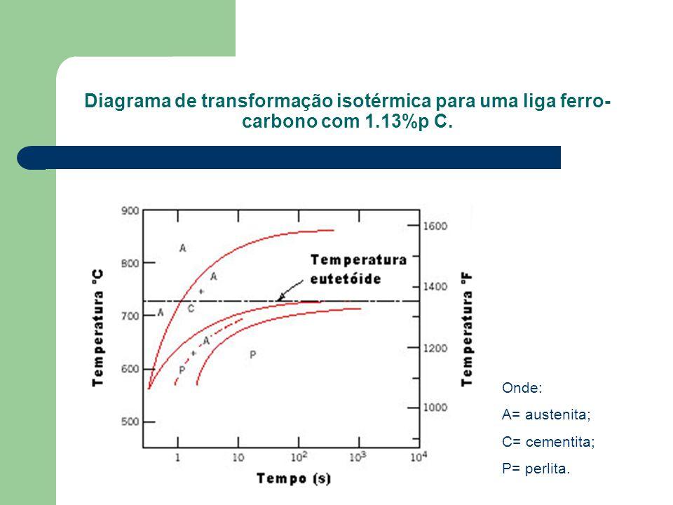 Diagrama de transformação isotérmica para uma liga ferro-carbono com 1