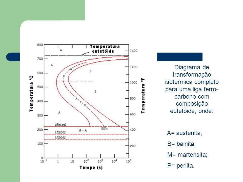 Diagrama de transformação isotérmica completo para uma liga ferro-carbono com composição eutetóide, onde: