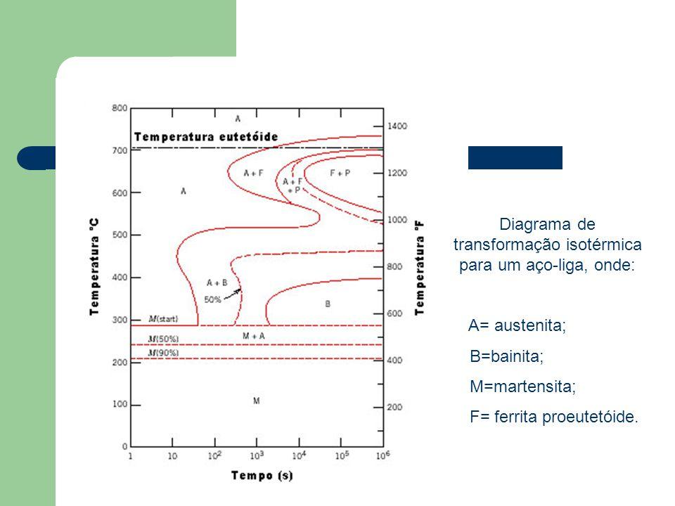 Diagrama de transformação isotérmica para um aço-liga, onde: