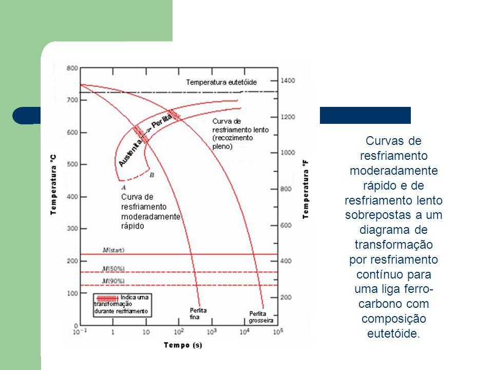 Curvas de resfriamento moderadamente rápido e de resfriamento lento sobrepostas a um diagrama de transformação por resfriamento contínuo para uma liga ferro-carbono com composição eutetóide.