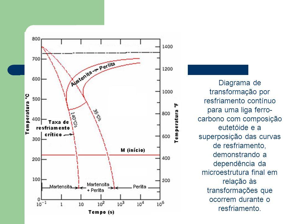 Diagrama de transformação por resfriamento contínuo para uma liga ferro-carbono com composição eutetóide e a superposição das curvas de resfriamento, demonstrando a dependência da microestrutura final em relação às transformações que ocorrem durante o resfriamento.